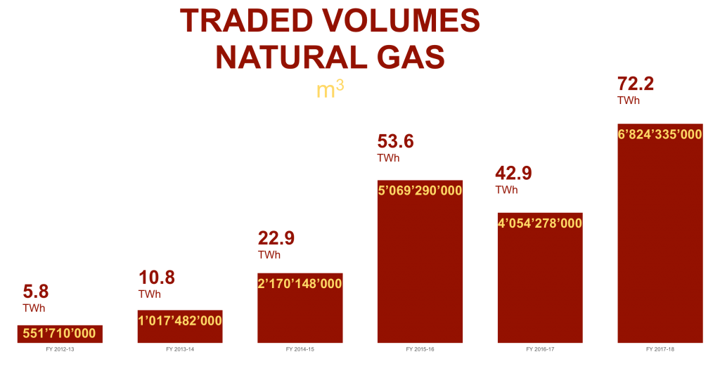 traded volume natural gas